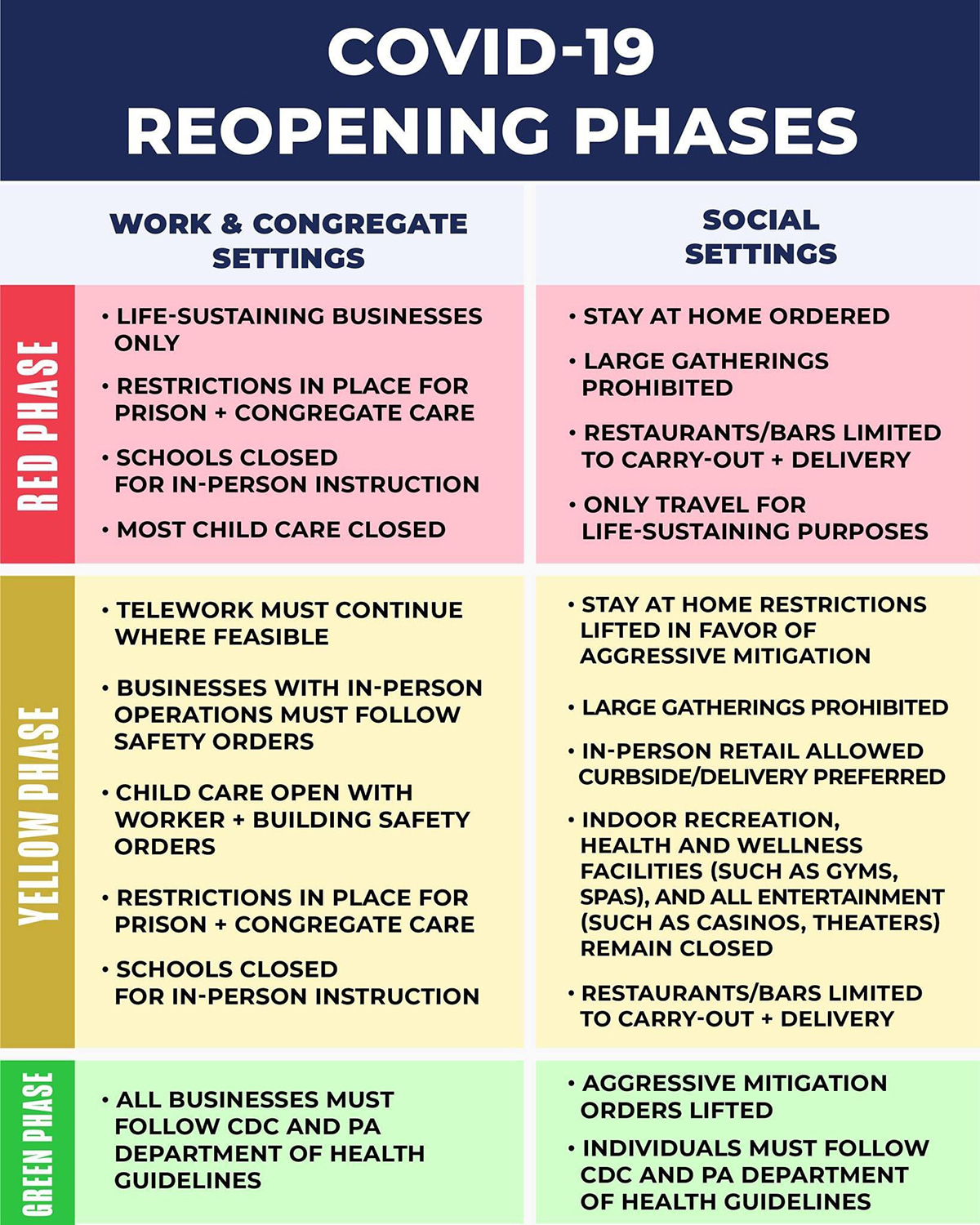 COVID 19- Reopening Phases